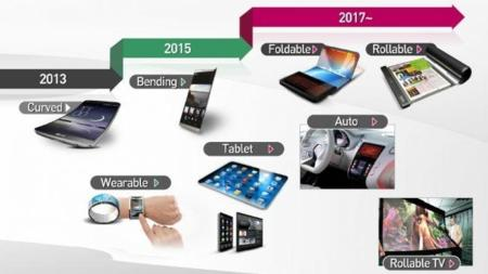 Roadmap Devices Lg