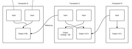 Transacciones en Bitcoin