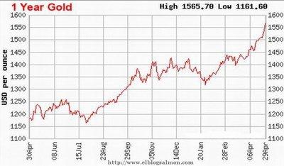 ¿Es el oro una burbuja a punto de estallar?