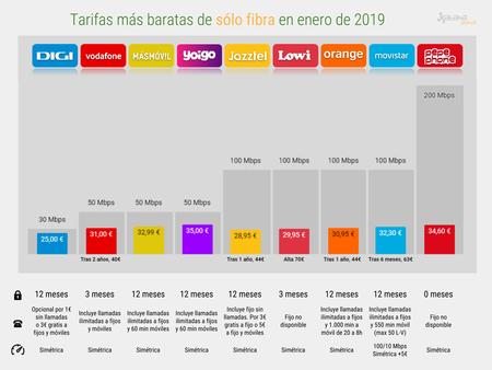 Mejor Tarifa Solo Fibra Barata Enero 2019