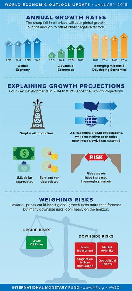 El FMI nos trae los riesgos que ve para la economía mundial