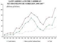 La inversión en Latinoamérica ha subido mucho