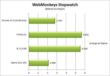 chrome-37-stop-watch-benchmark.jpg