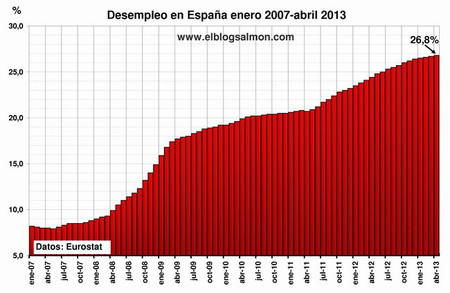 Nuevo récord de desempleo en economías europeas, en España llega al 26,8%