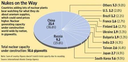 La energía del futuro incluirá nuclear