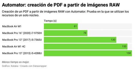 Automator M1 Pdf