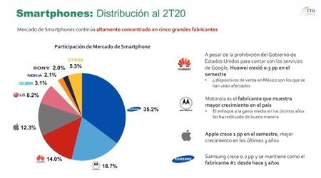 Participaciones de mercado en teléfonos inteligentes