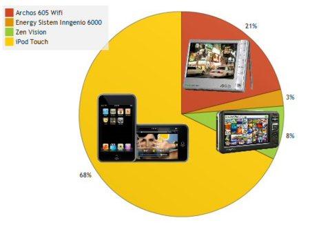 Mejor reproductor de vídeo portátil del año 2007