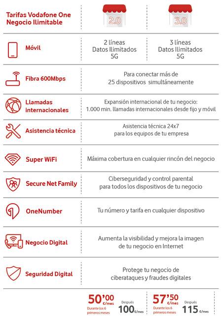 Vodafone Negocio Ilimitable