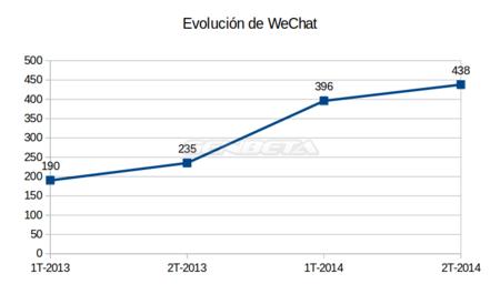 evolucion-wechat.png