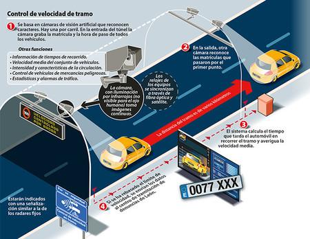 Radares Velocidad Espana1