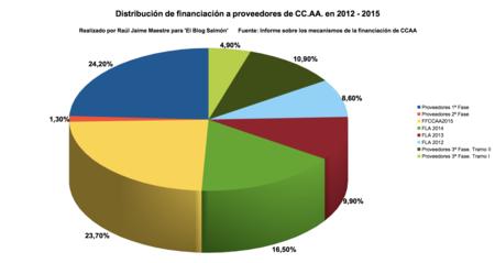 Distribucion De Financiacion A Proveedores De Ccaa En 2012 2015