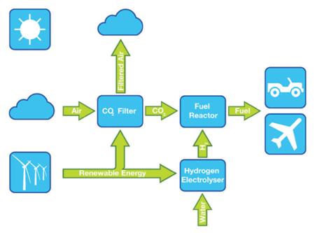 Esquema producción gasolina renovable