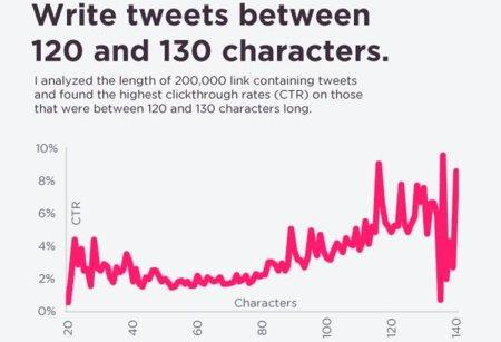 ¿Cómo conseguir más clicks en Twitter?, infografía