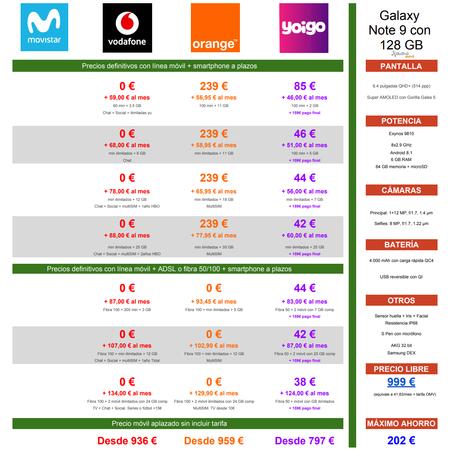 Comparativa Precios Samsung Galaxy Note 9 De 128 Gb Con Tarifas Movistar Vodafone Orange Yoigo