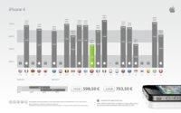 Resumen de los diferentes precios del iPhone libre a lo largo del mundo