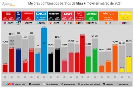 Mejores Combinados Baratos De Fibra Movil En Marzo De 2021