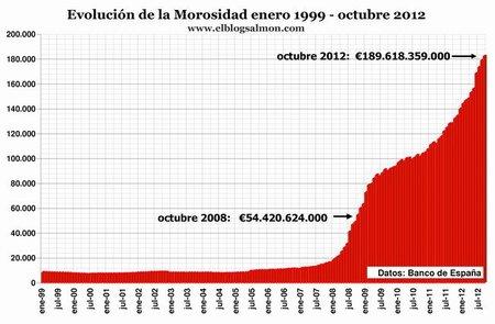 Volumen de morosidad banca española a octubre 2012