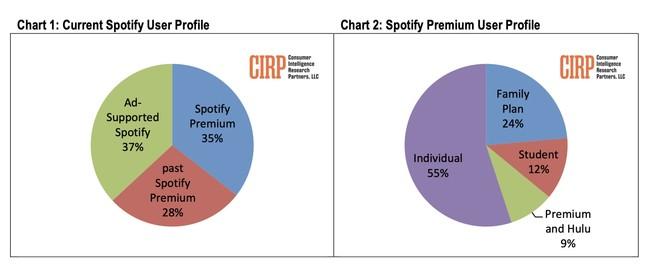Tabla Cirp Spotify