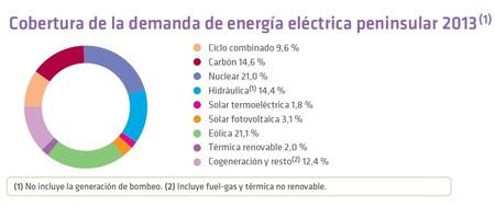 Gráfica de cobertura de la demanda eléctrica peninsular en 2013 (REE)