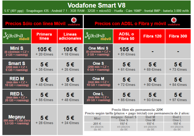 Precios A Plazos Vodafone Smart V8