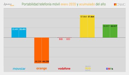 Portabilidad Telefonia Movil Enero 2020 Y Acumulado Del Ano