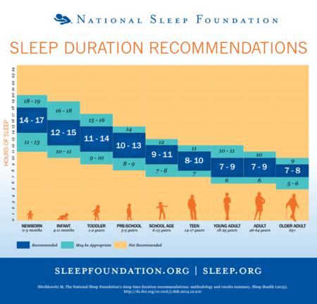 Diagrama de sueño
