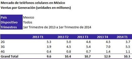 Mercado de teléfonos celulares por generación