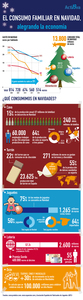 El consumo en Navidad: 13.800 millones de euros para alegrar la economía (infografía)