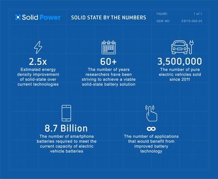 Ford apuesta por las baterías de estado sólido e invierte en Solid Power para tener coches eléctricos más seguros