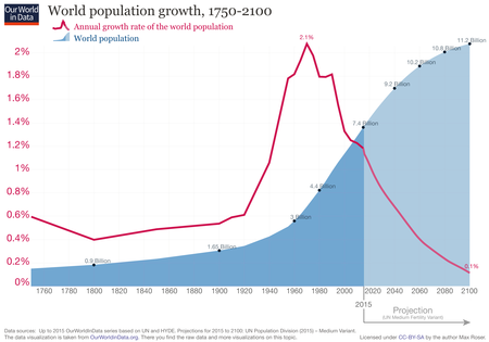 Updated World Population Growth 1750 2100