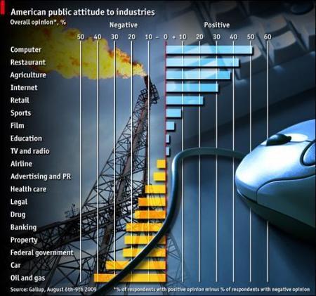 Los sectores que más y menos gustan a los estadounidenses