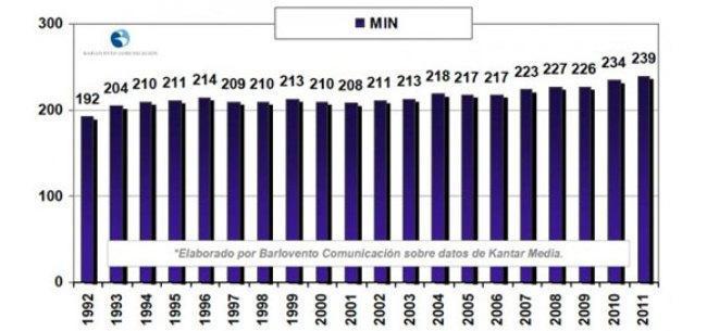 Consumo televisivo en España