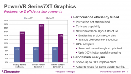 Imagination Powervr7xt Performance