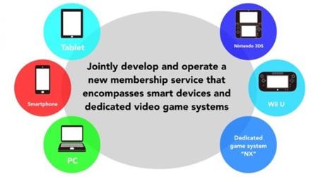 Nintendo Service