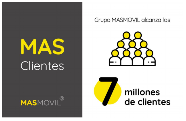 MásMóvil cierra el tercer trimestre del año con siete millones de clientes en España