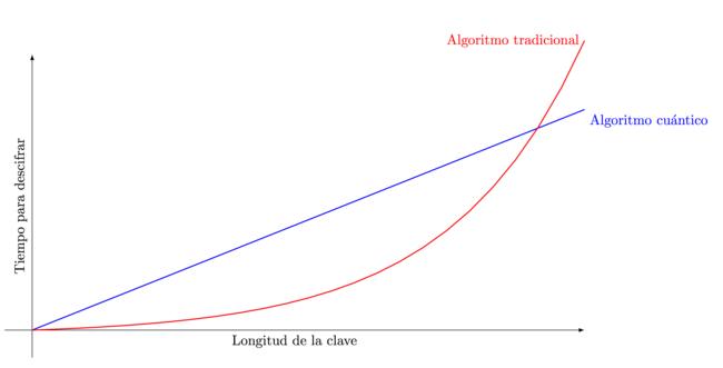 Algoritmocuantico