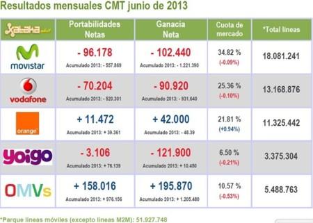 Resultados CMT julio 2013