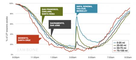 Cómo se ve un terremoto desde el punto de vista de una pulsera cuantificadora