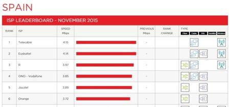 Netflix publica su primer ranking de operadores en España y Movistar se queda en la cola