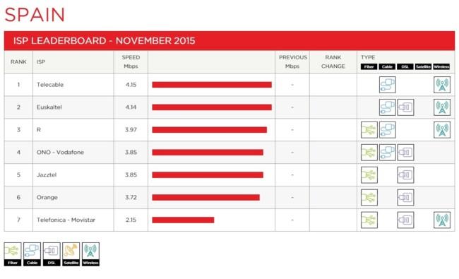 Spain Leaderboard 2015 11