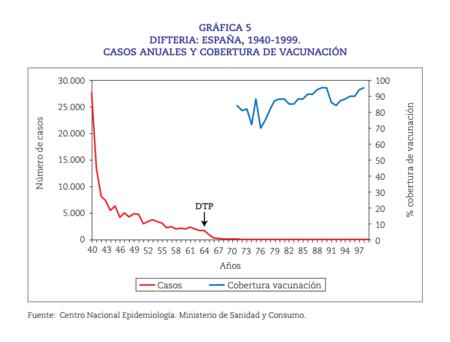 Difteria En Espana