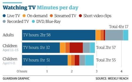 Horas de TV vs streaming adultos y jóvenes