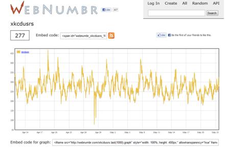 WebNumbrs, monitoriza cualquier número de cualquier página web