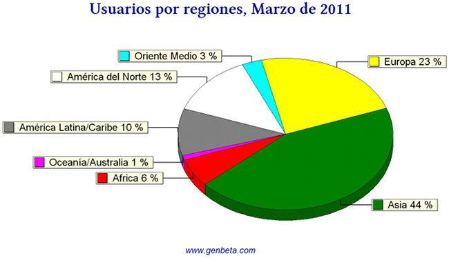 Internet, usuarios por regiones en Marzo de 2011