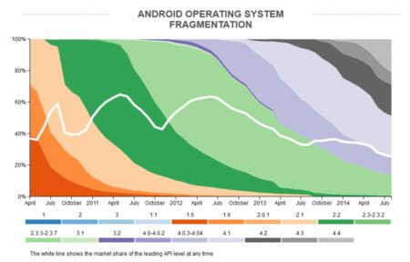 android-os-fragmentacion