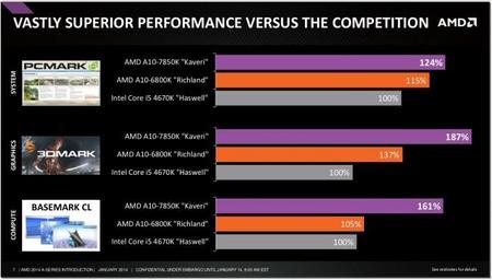 AMD_Kaveri_APU_benchmarks