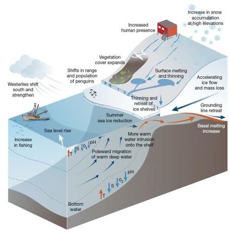 impacto antártida
