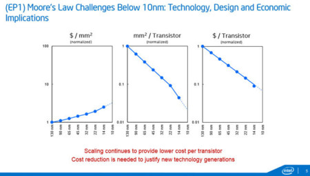 Intel 10nm Future