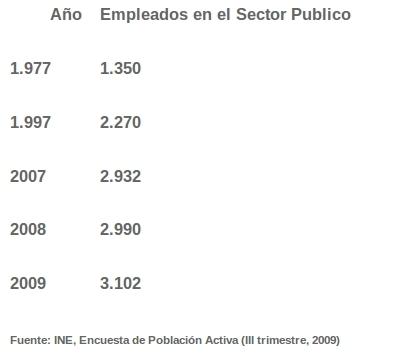 En España, de 14 personas 1 es funcionario